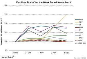 uploads///Fertilizer Stocks for the Week Ended November