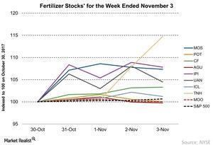 uploads/2017/11/Fertilizer-Stocks-for-the-Week-Ended-November-3-2017-11-06-1.jpg