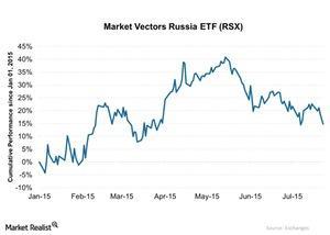 uploads/2015/07/Market-Vectors-Russia-ETF-RSX-2015-07-2831.jpg