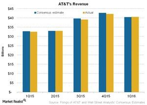 uploads///Telecom ATTs Revenue