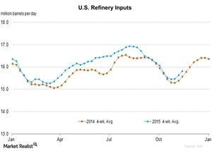 uploads/2015/11/U.S.-Refinery-Inputs-2015-11-191.jpg