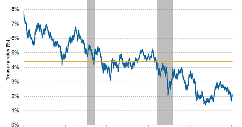 uploads/2015/03/US-10-year-treasury-rates1.png