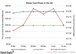 uploads/2017/01/coal-prices-3-1.png