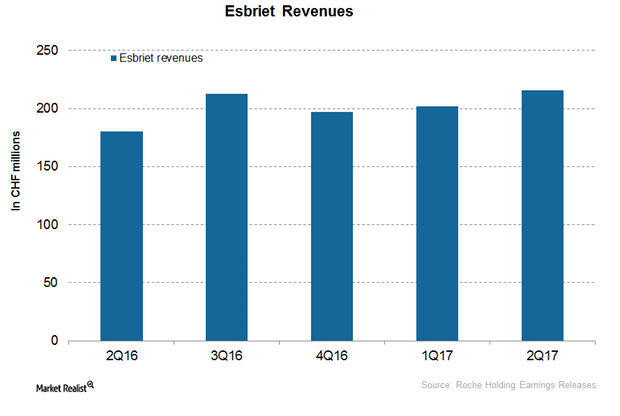 uploads///Esbriet revenues