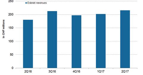 uploads/2017/09/Esbriet-revenues-1.png