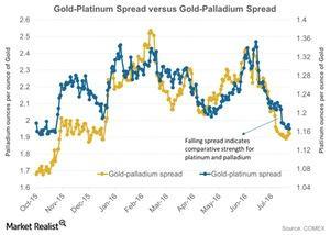 uploads/2016/08/Gold-Platinum-Spread-versus-Gold-Palladium-Spread-2016-08-08-1-1-1-1-1-1.jpg