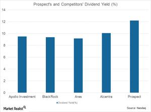 uploads/2017/05/Prospect-dividend-yield-1.png