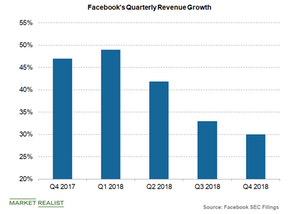 uploads/2019/01/Facebooks-quarterly-revenue-growth-1.png