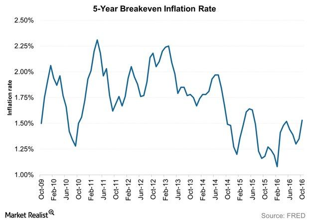 uploads/// Year Breakeven Inflation Rate