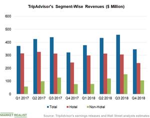 uploads/2019/02/Chart-2-Revenues-2-1.png