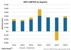 uploads/2015/11/EEPs-ebitda-by-segment1.jpg