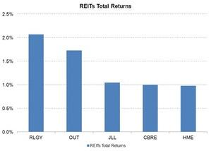 uploads/2015/07/REITs-Total-Return1.jpg