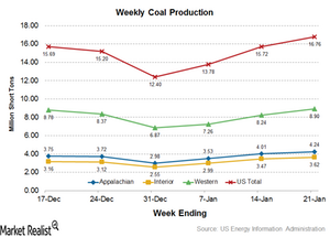 uploads/2017/01/Coal-Production-4-1.png