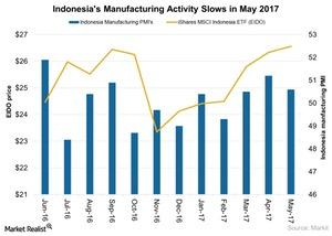 uploads/2017/06/Indonesias-Manufacturing-Activity-Slows-in-May-2017-2017-06-11-1.jpg