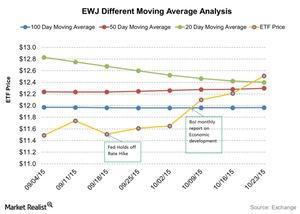 uploads/2015/11/New-EWJ-Different-Moving-Average-Analysis-2015-11-021.jpg