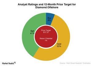 uploads/2016/09/Analyst-ratings-1.jpg