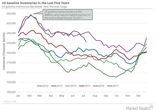 uploads///US gasoline inventories