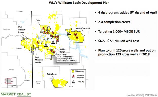 uploads///Williston Basin dev plan
