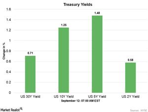 uploads///Treasury yields