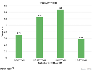 uploads/2017/09/Treasury-yields-1.png