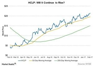 uploads///hclp will it continue to rise