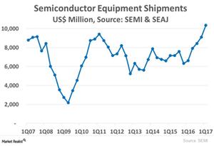 uploads///A_Semiconductors_wafer fabrication equipment shipment Q