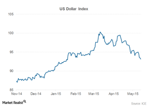 uploads/2015/05/us-dollar-index21.png