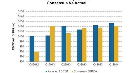 uploads/2014/04/Consensus-vs-quarterly-EBITDA.jpg