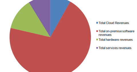 uploads/2016/03/REVENUES.png