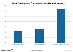 uploads/2015/06/NG-inventory-chart-June-11-20151.png