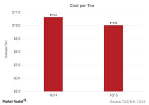 uploads///part  cash cost per ton