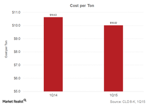 uploads/2015/05/part-2-cash-cost-per-ton1.png