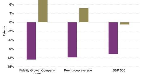 uploads/2016/02/Fidelity-Growth-Company-Fund-Vs-Peers1.jpg