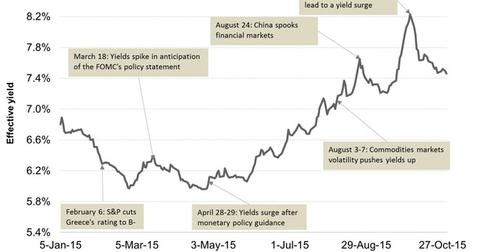 uploads/2015/11/Junk-Bond-Yields-in-20151.jpg