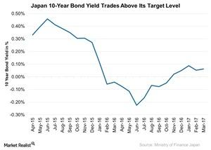 uploads///Japan  Year Bond Yield Trades Above Its Target Level