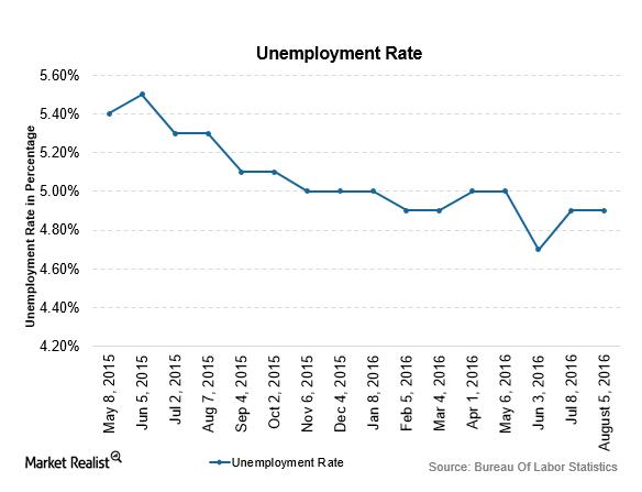 uploads///unemploymentrate