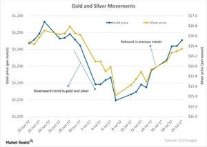 uploads/2017/07/Gold-and-Silver-Movements-2017-07-22-1.jpg