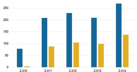 uploads/2015/10/Profitability.png