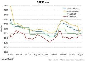 uploads/2017/08/DAP-Prices-2017-08-21-1.jpg