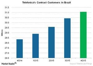 uploads///Telecom Telefonicas Contract Customers in Brazil