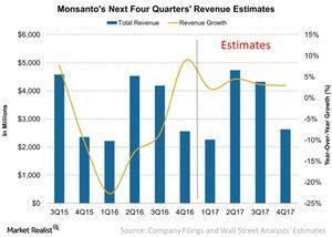 uploads/2016/12/Monsantos-Next-Four-Quarters-Revenue-Estimates-2016-12-08-1.jpg