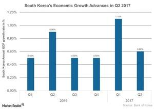 uploads///South Koreas Economic Growth Advances in Q