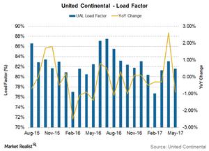 uploads///United Continental load factor