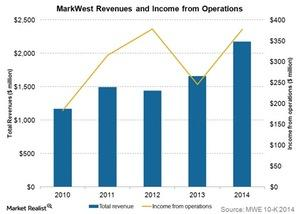 uploads/2015/06/markwest-revenues-and-income-from-operations1.jpg