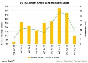 uploads/2016/08/US-Investment-Grade-Bond-Market-Issuance-2016-08-23-1.jpg