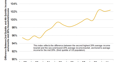 uploads/2013/10/Middle-Class-Income-Spread.png