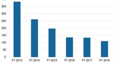 uploads///Chart  Total Debt