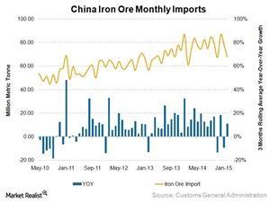 uploads///China iron ore imports