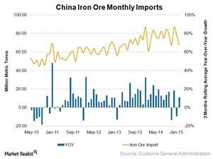 uploads/2015/03/China-iron-ore-imports1.jpg