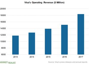 uploads///Chart  Operating Revenue